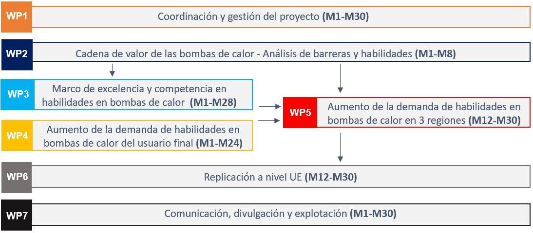 metodology espanol-1